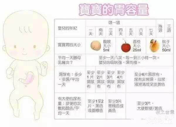 宝宝奶量是多少?各个阶段需要喝多少奶?新手
